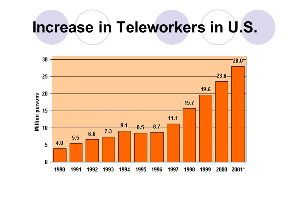 Increase in Teleworkers in U.S.