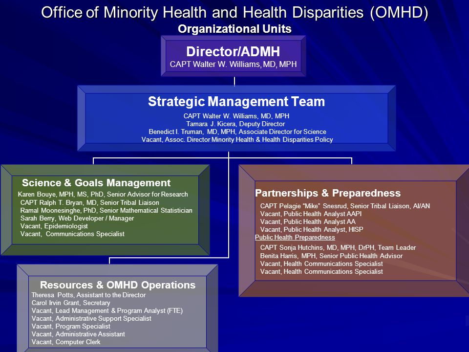 Office of Minority Health and Health Disparities (OMHD) Organizational Units