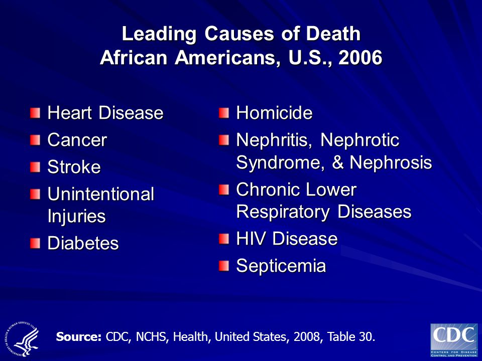 Leading Causes of Death African Americans, U.S., 2006