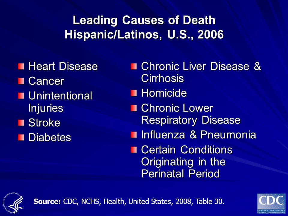Leading Causes of Death Hispanic/Latinos, U.S., 2006