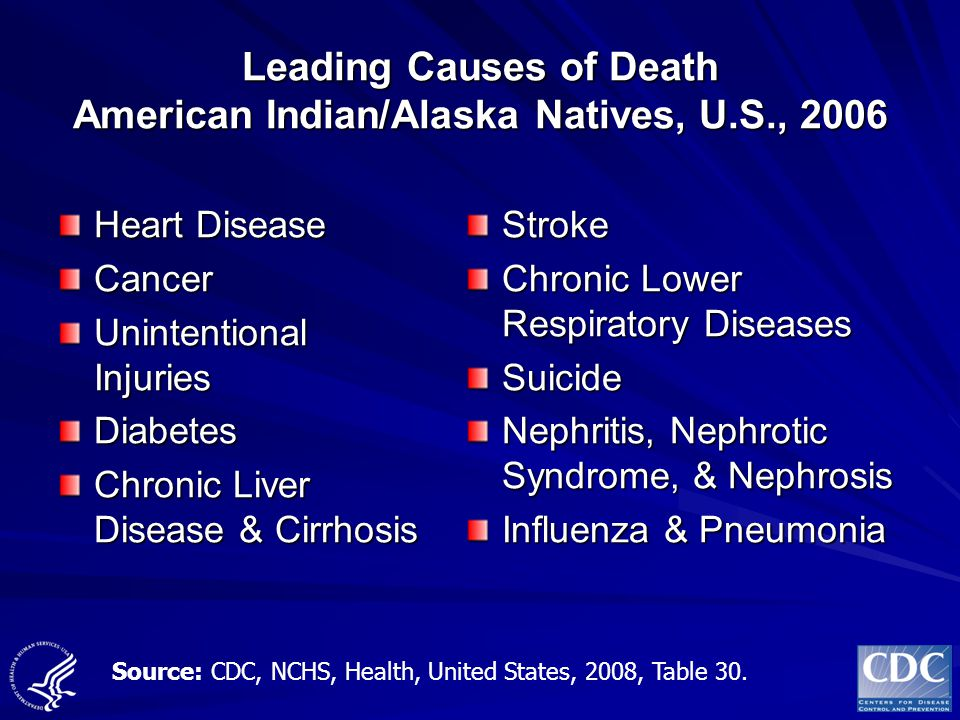 Leading Causes of Death American Indian/Alaska Natives, U.S., 2006