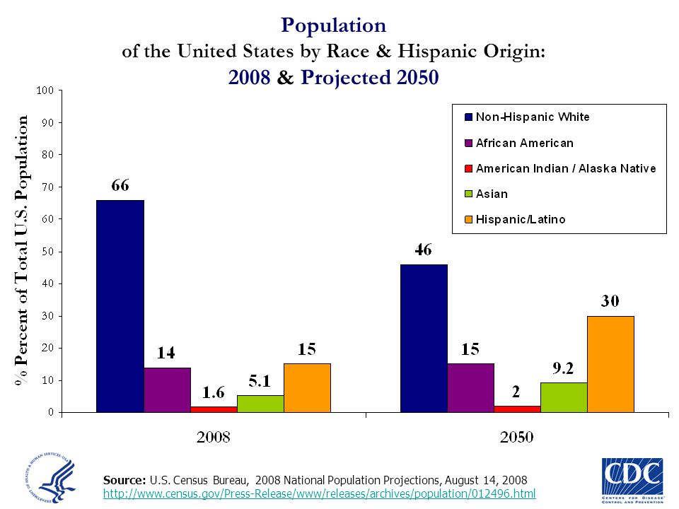 Population of the United States by Race & Hispanic Origin: 2008 & Projected 2050