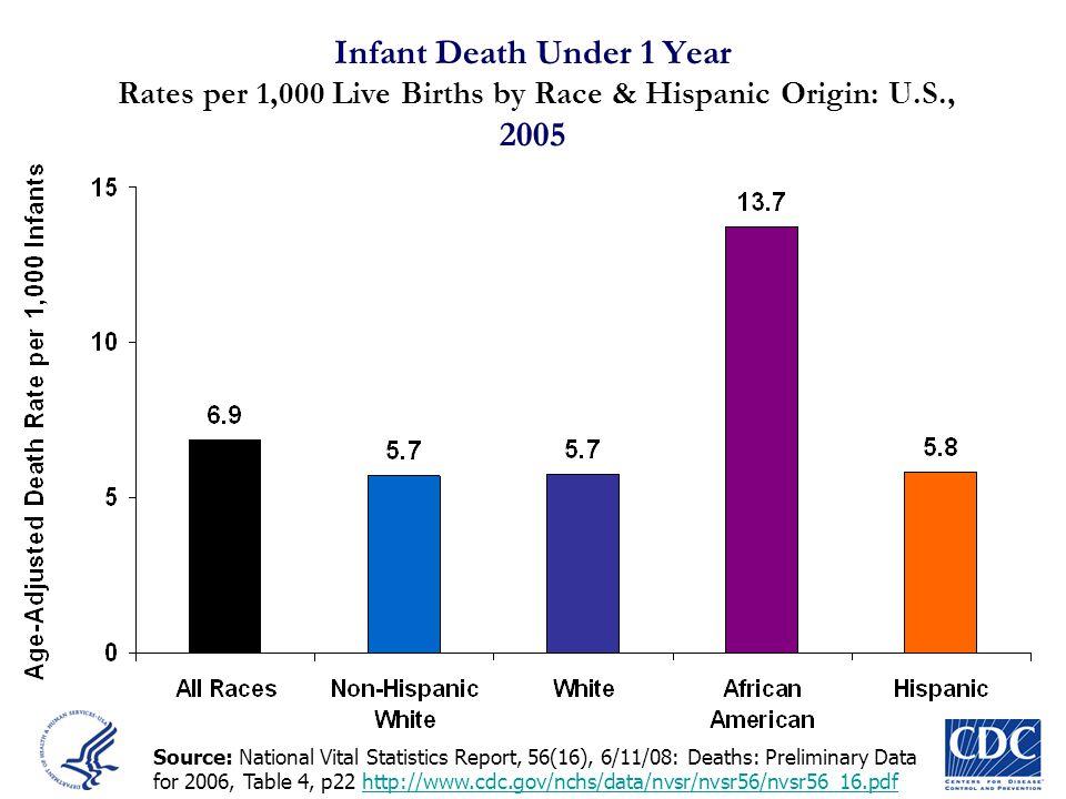Infant Death Under 1 Year Rates per 1,000 Live Births by Race & Hispanic Origin: U.S., 2005
