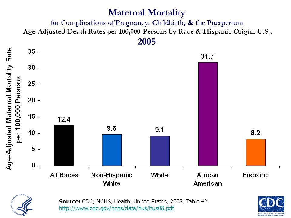 Maternal Mortality for Complications of Pregnancy, Childbirth, & the Puerperium Age-Adjusted Death Rates per 100,000 Persons by Race & Hispanic Origin: U.S., 2005