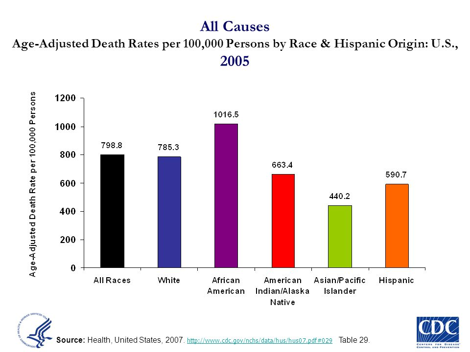 All Causes Age-Adjusted Death Rates per 100,000 Persons by Race & Hispanic Origin: U.S., 2005
