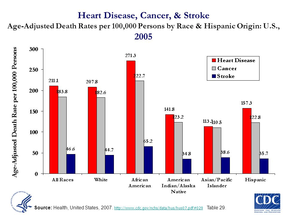 Heart Disease, Cancer, & Stroke Age-Adjusted Death Rates per 100,000 Persons by Race & Hispanic Origin: U.S., 2005