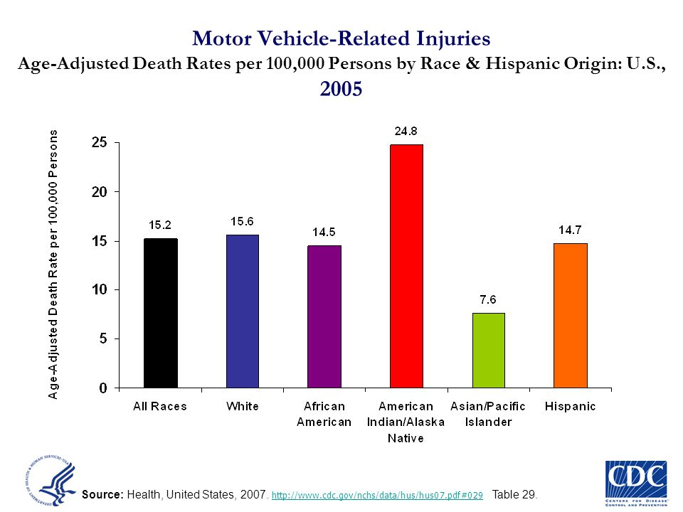 Motor Vehicle-Related Injuries Age-Adjusted Death Rates per 100,000 Persons by Race & Hispanic Origin: U.S., 2005