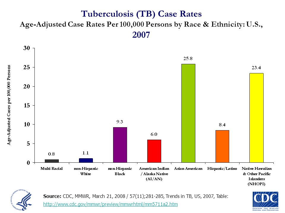Tuberculosis (TB) Case Rates Age-Adjusted Case Rates Per 100,000 Persons by Race & Ethnicity: U.S., 2007
