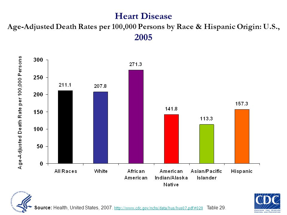 Heart Disease Age-Adjusted Death Rates per 100,000 Persons by Race & Hispanic Origin: U.S., 2005