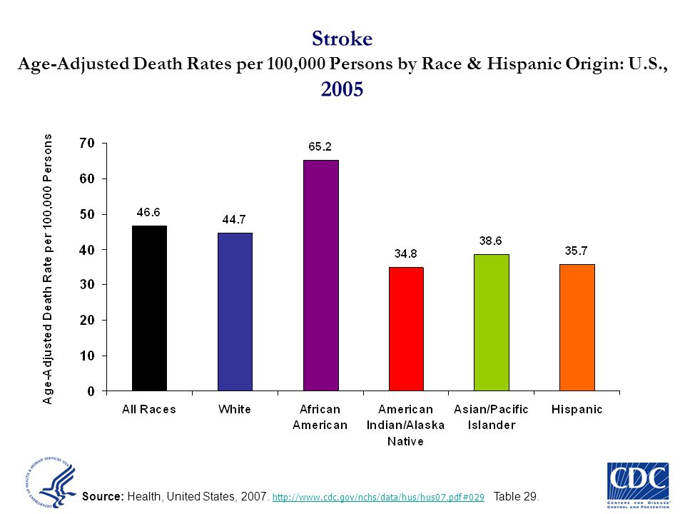 Stroke Age-Adjusted Death Rates per 100,000 Persons by Race & Hispanic Origin: U.S., 2005