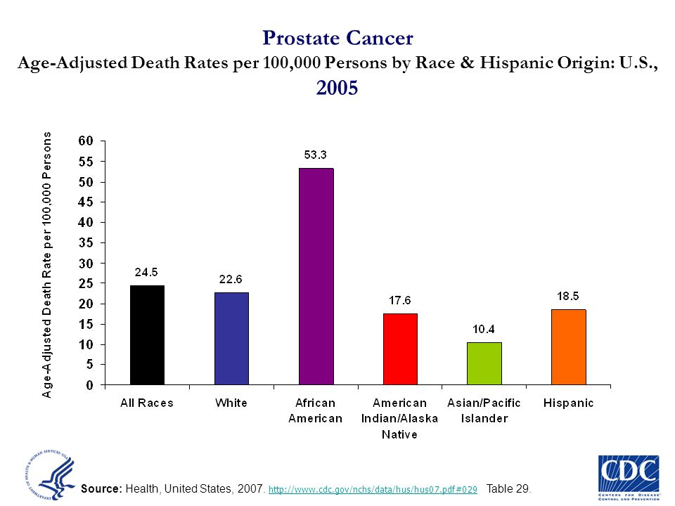 Prostate Cancer Age-Adjusted Death Rates per 100,000 Persons by Race & Hispanic Origin: U.S., 2005