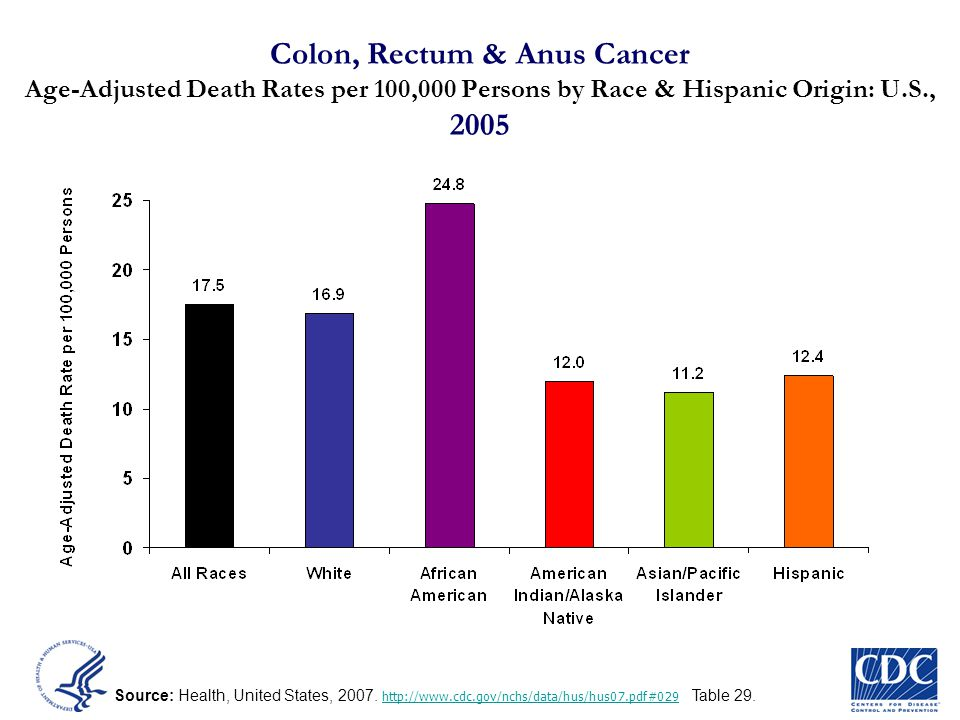 Colon, Rectum & Anus Cancer Age-Adjusted Death Rates per 100,000 Persons by Race & Hispanic Origin: U.S., 2005