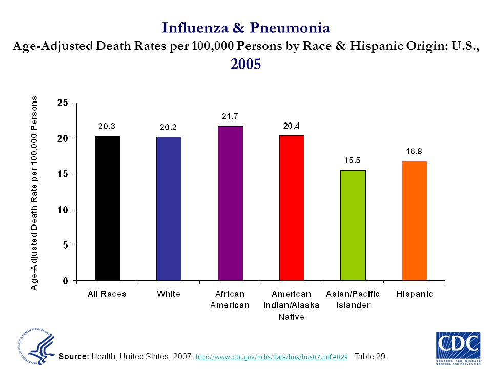 Influenza & Pneumonia Age-Adjusted Death Rates per 100,000 Persons by Race & Hispanic Origin: U.S., 2005