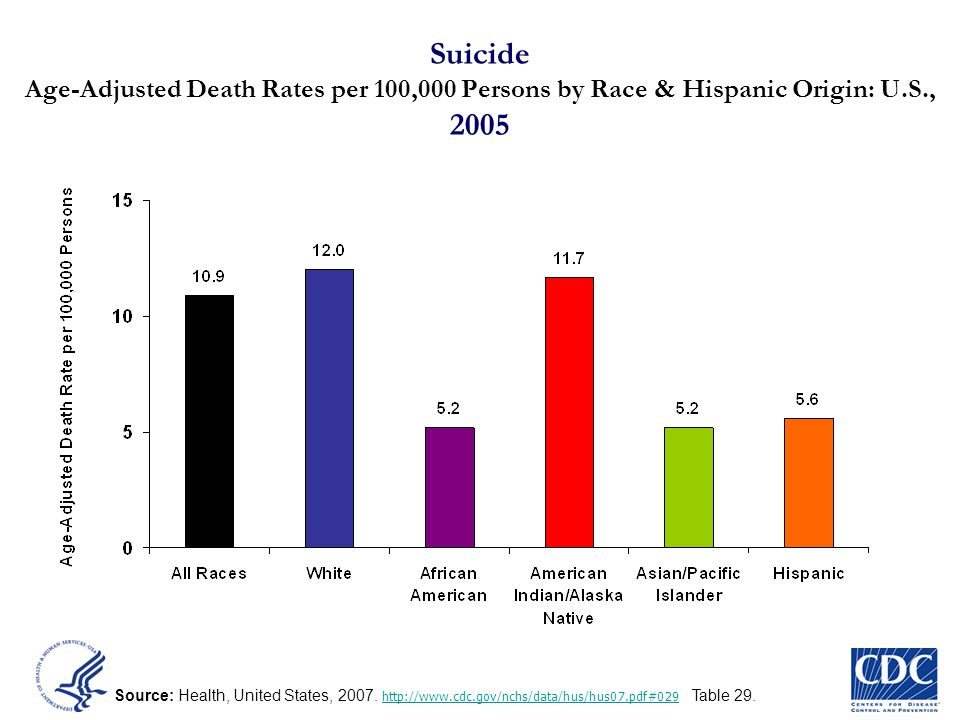 Suicide Age-Adjusted Death Rates per 100,000 Persons by Race & Hispanic Origin: U.S., 2005