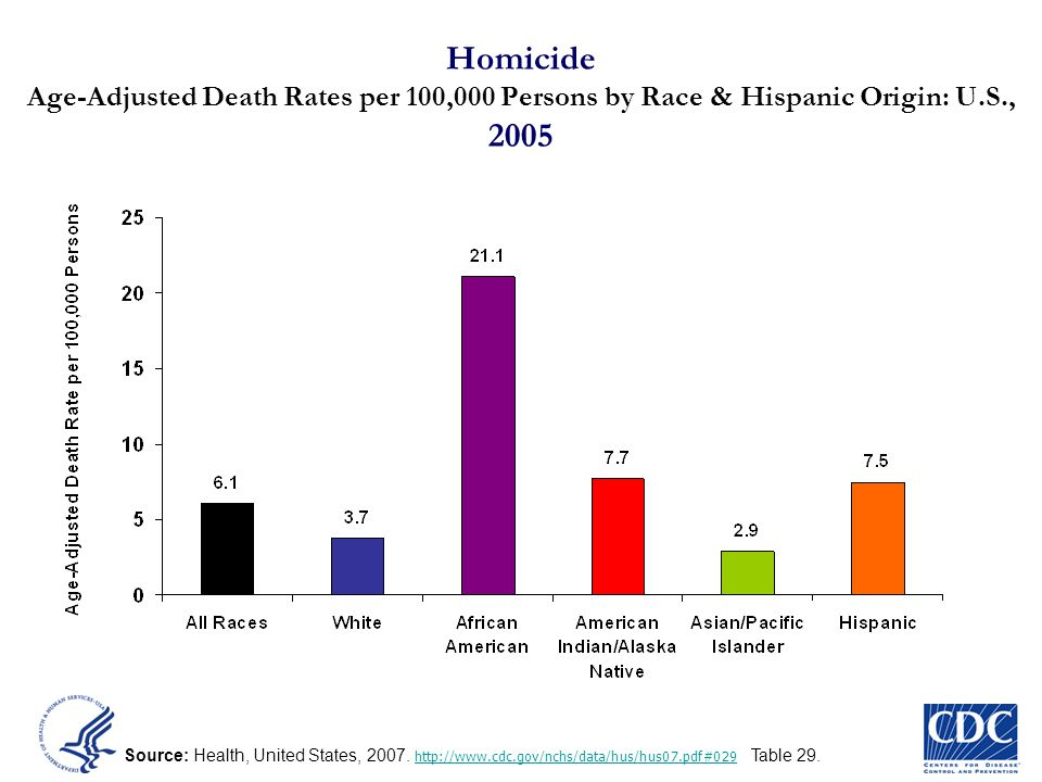 Homicide Age-Adjusted Death Rates per 100,000 Persons by Race & Hispanic Origin: U.S., 2005