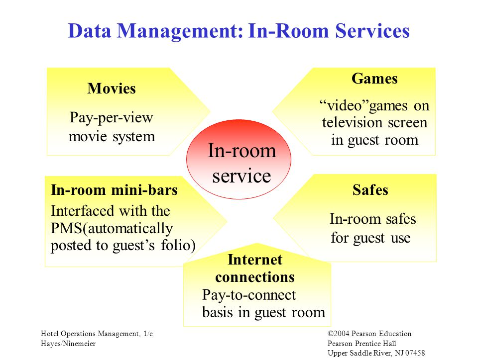 Data Management: In-Room Services