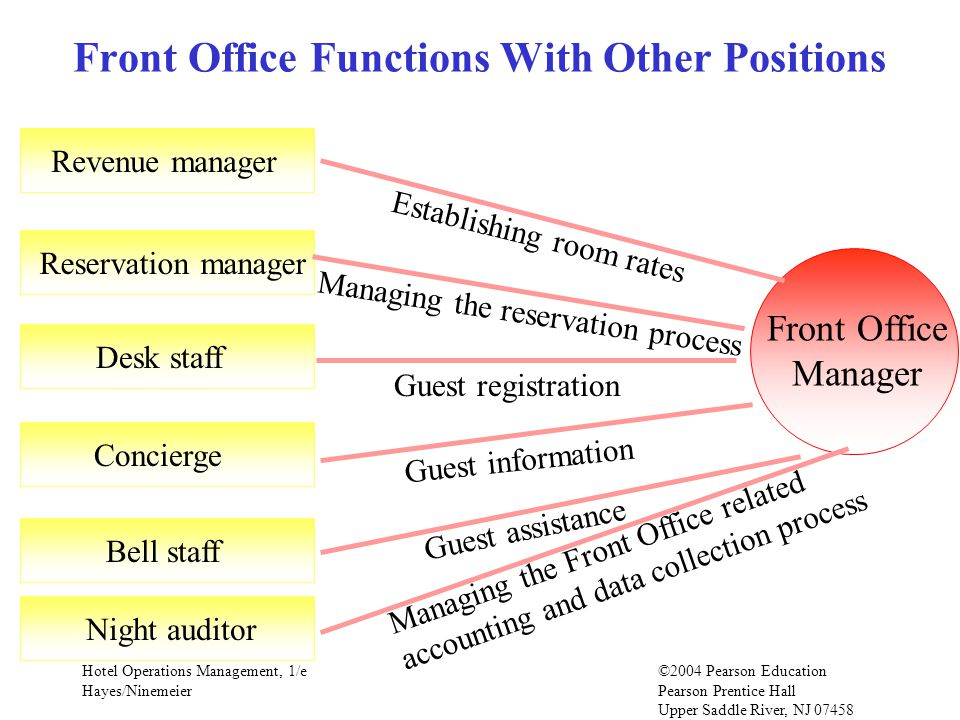 Front Office Functions With Other Positions