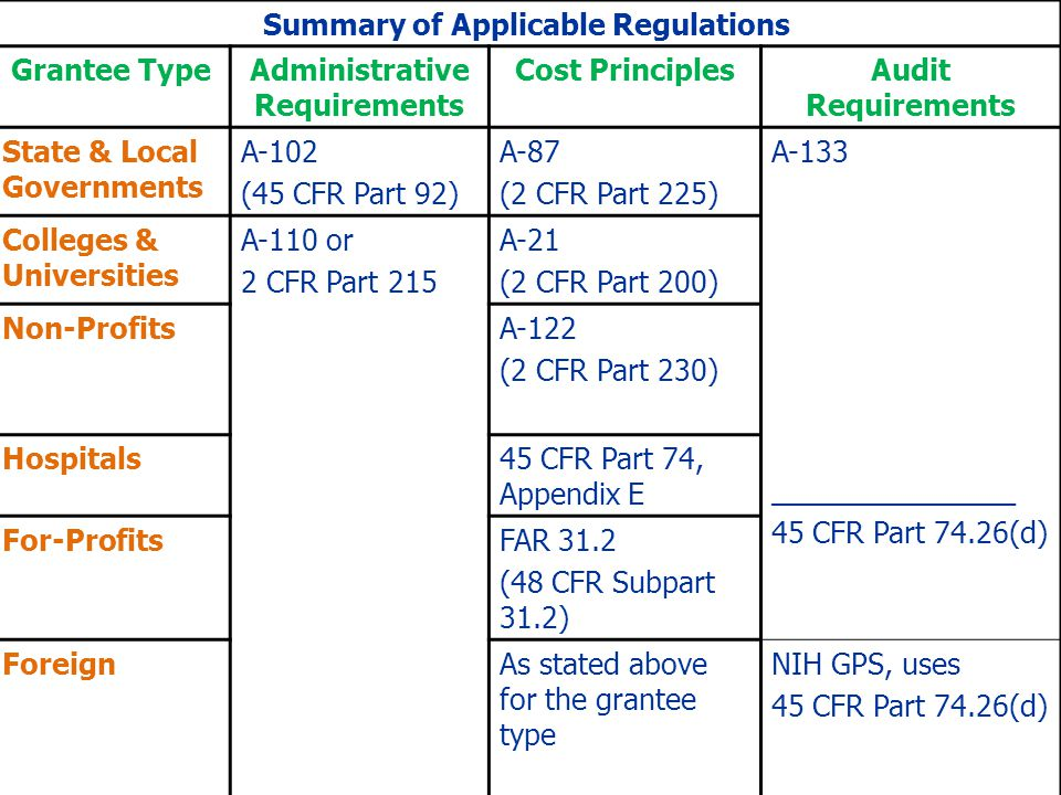 Summary of Applicable Regulations Administrative Requirements