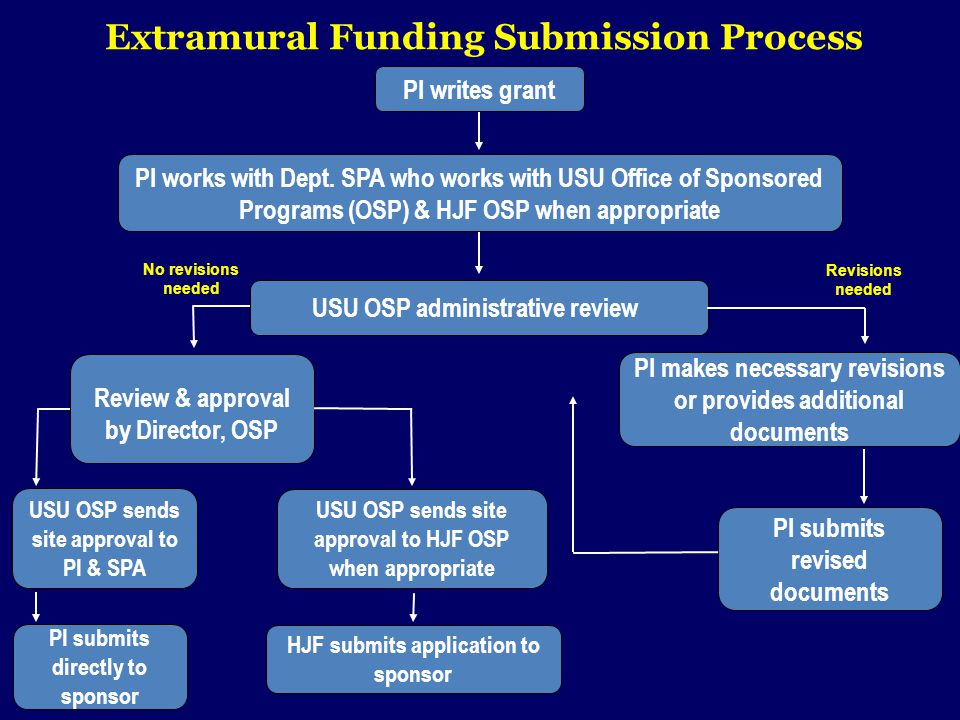 Extramural Funding Submission Process