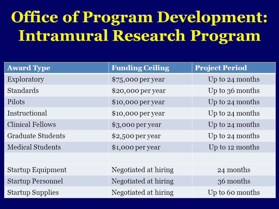 Office of Program Development: Intramural Research Program