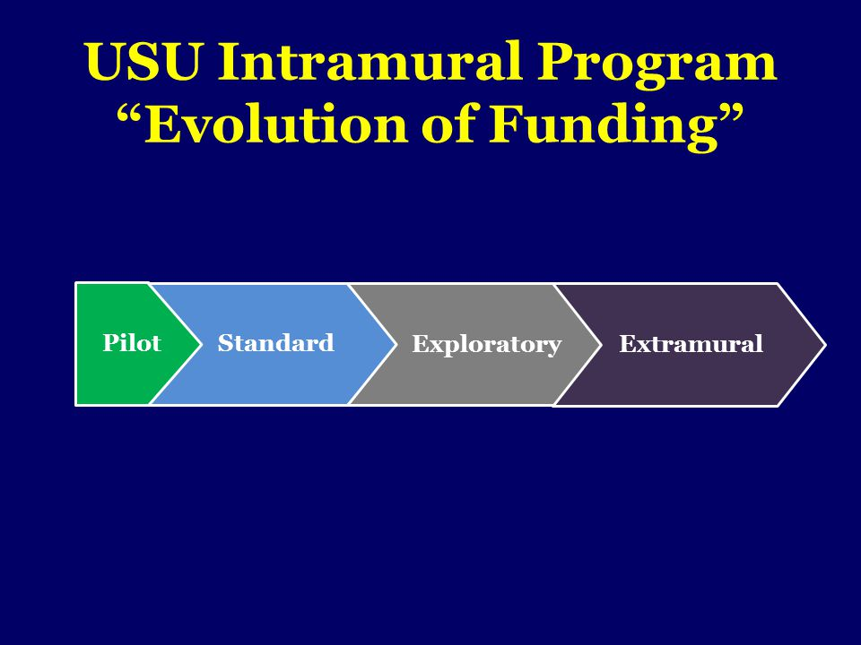USU Intramural Program Evolution of Funding