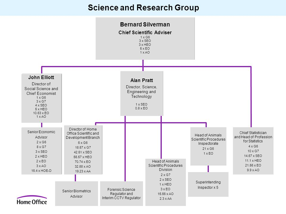 Science and Research Group