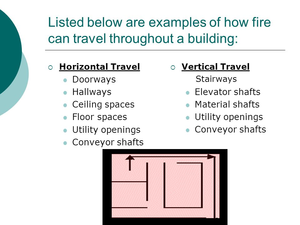 Listed below are examples of how fire can travel throughout a building: