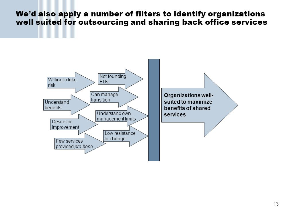 We'd also apply a number of filters to identify organizations well suited for outsourcing and sharing back office services