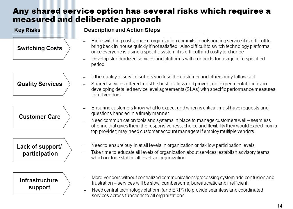 Any shared service option has several risks which requires a measured and deliberate approach