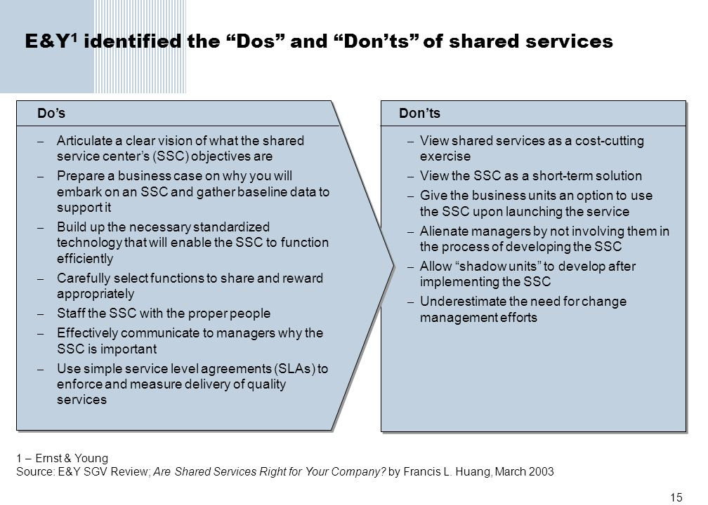 E&Y1 identified the Dos and Don'ts of shared services