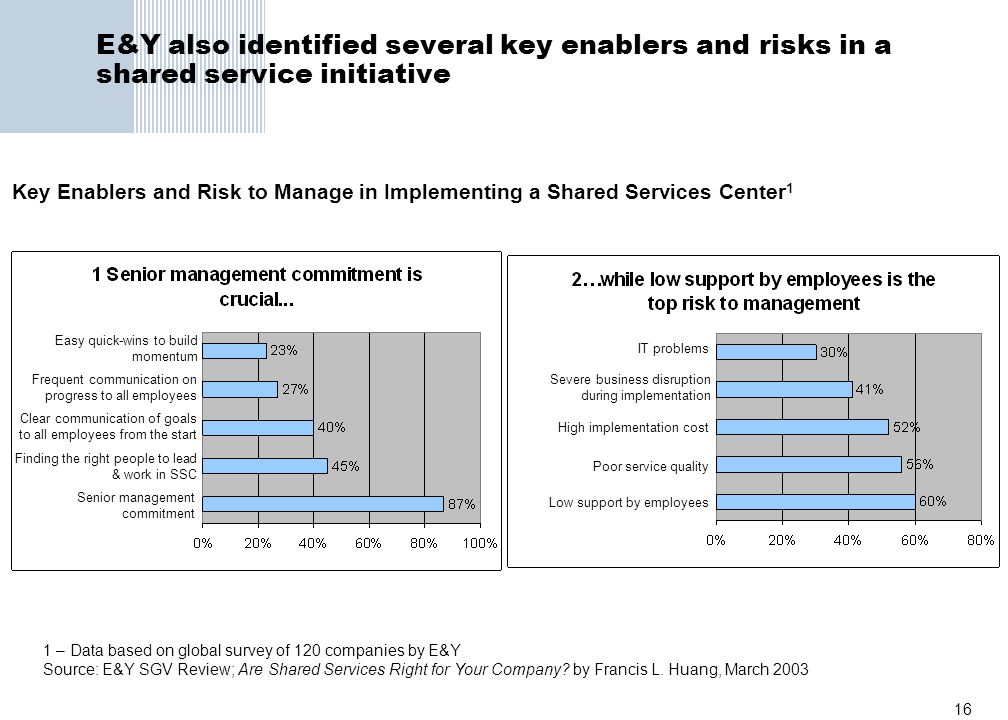 E&Y also identified several key enablers and risks in a shared service initiative