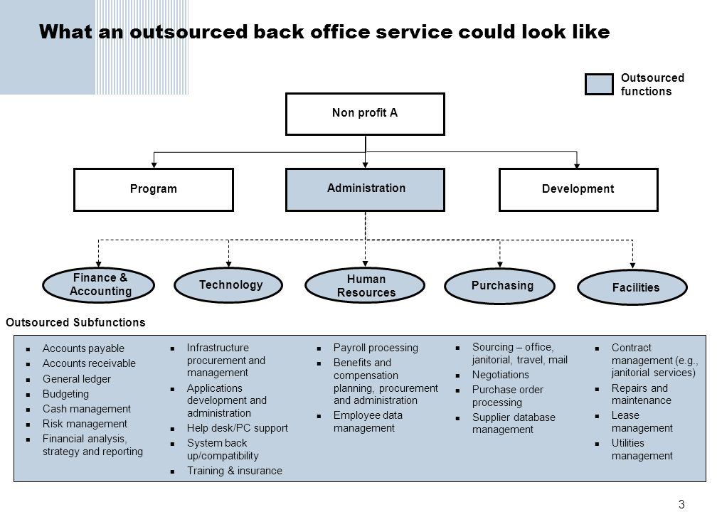 What an outsourced back office service could look like