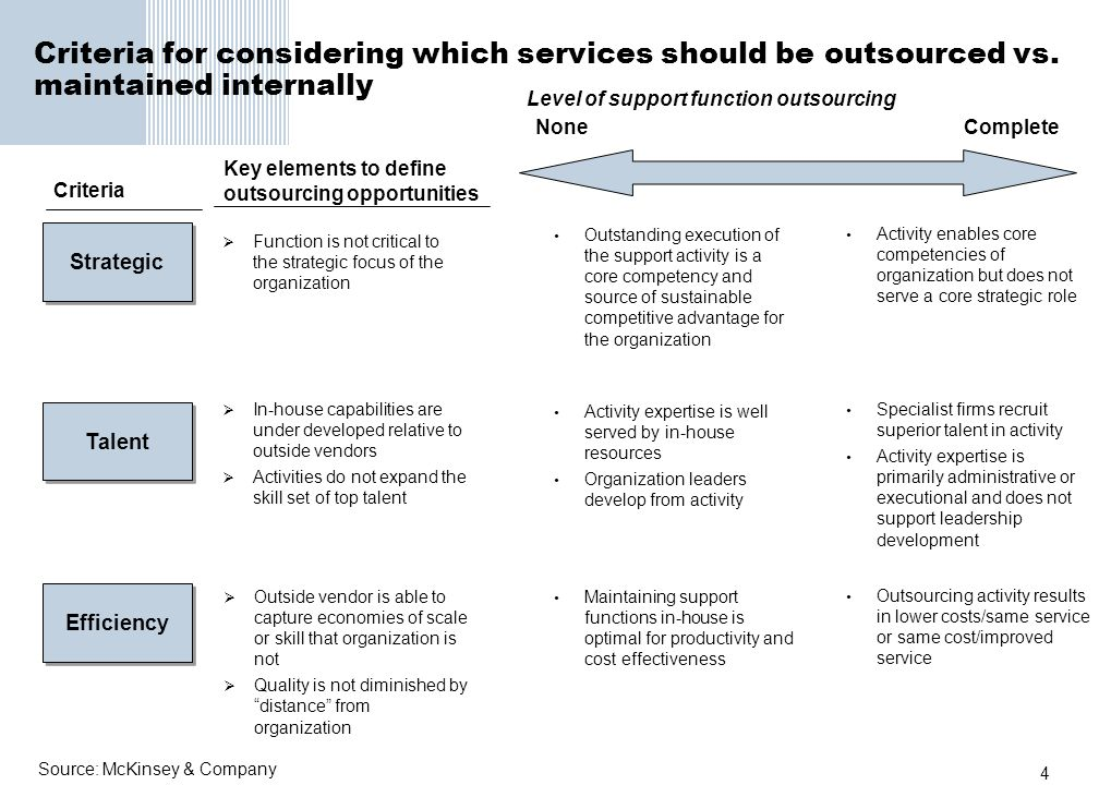 Criteria for considering which services should be outsourced vs