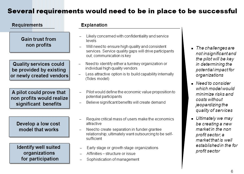 Several requirements would need to be in place to be successful