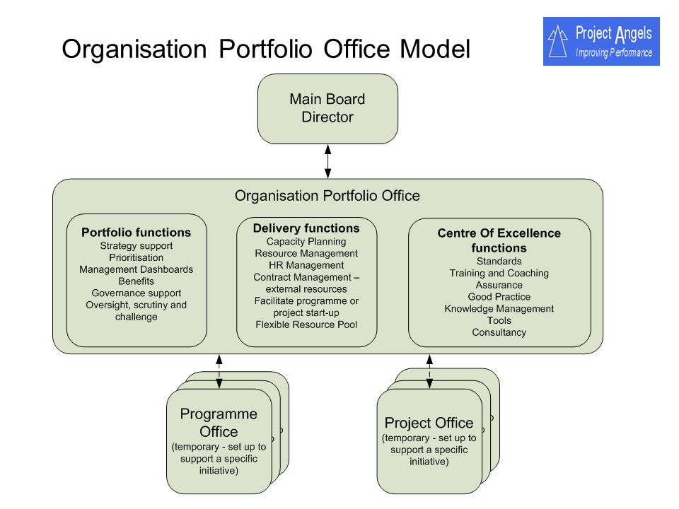 Organisation Portfolio Office Model