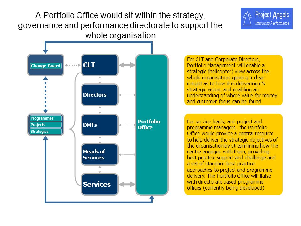 A Portfolio Office would sit within the strategy, governance and performance directorate to support the whole organisation