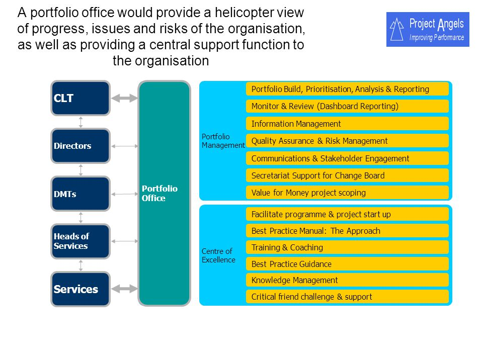 A portfolio office would provide a helicopter view of progress, issues and risks of the organisation, as well as providing a central support function to the organisation