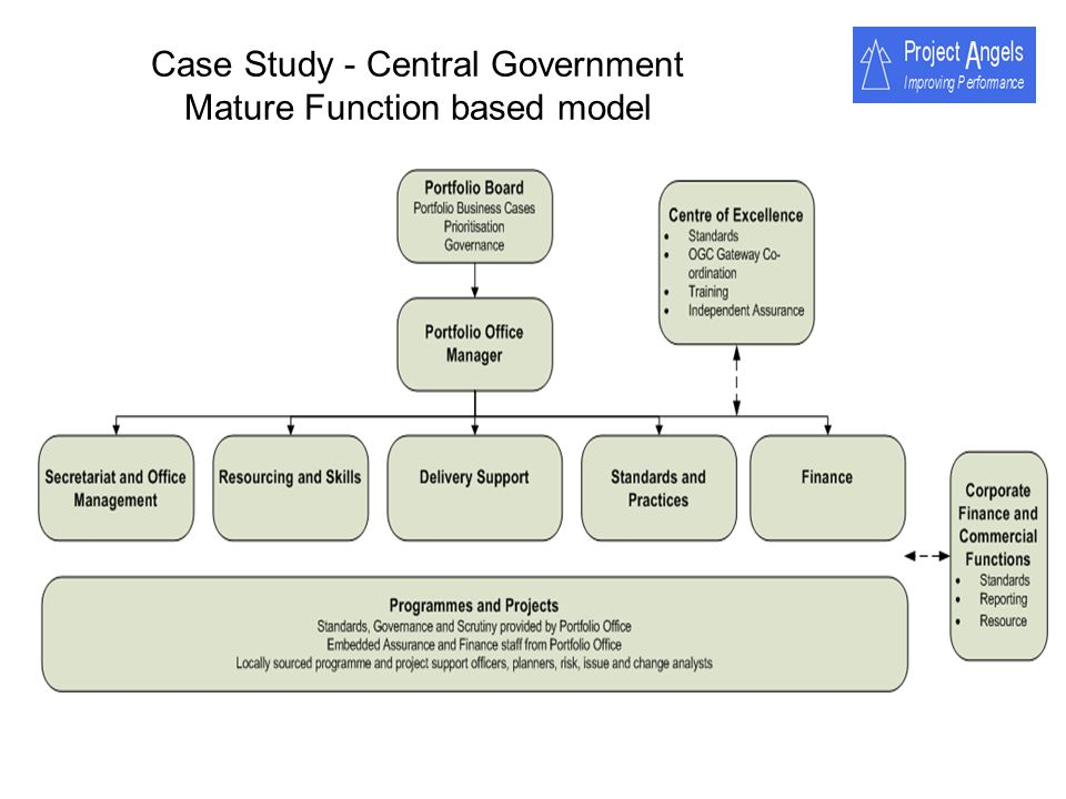 Case Study - Central Government Mature Function based model