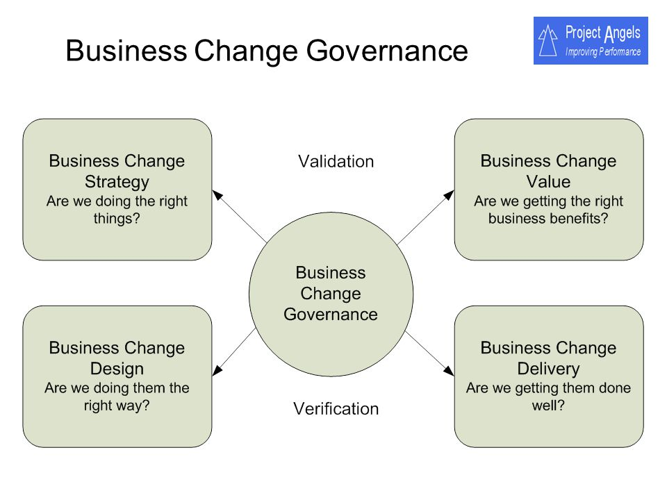 Business Change Governance