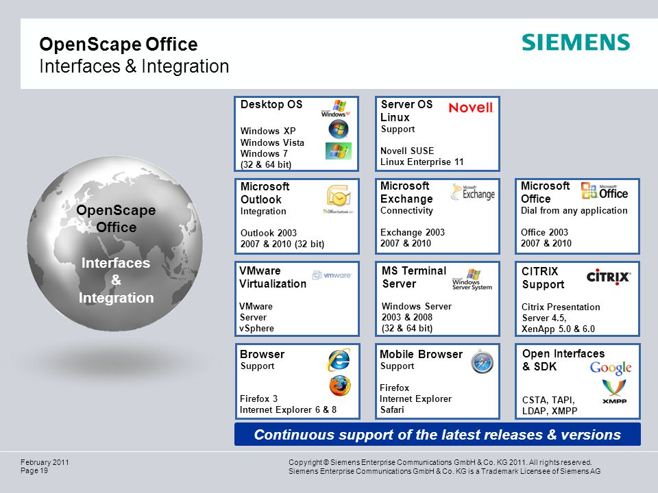 OpenScape Office Interfaces & Integration