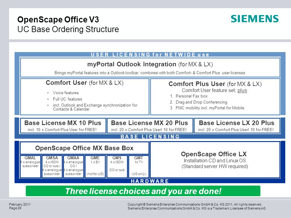OpenScape Office V3 UC Base Ordering Structure