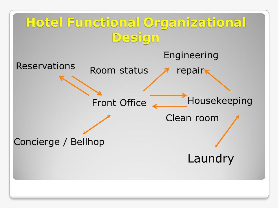 Hotel Functional Organizational Design