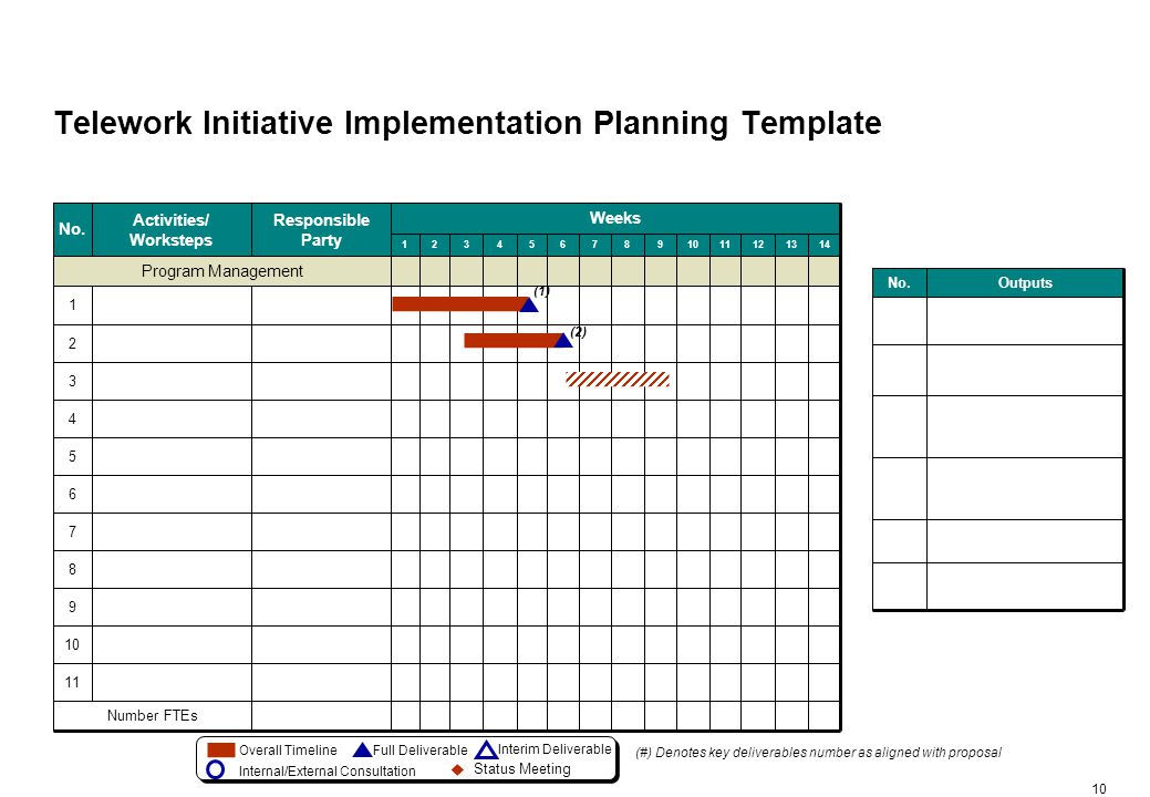 Telework Initiative Status Tracking Template