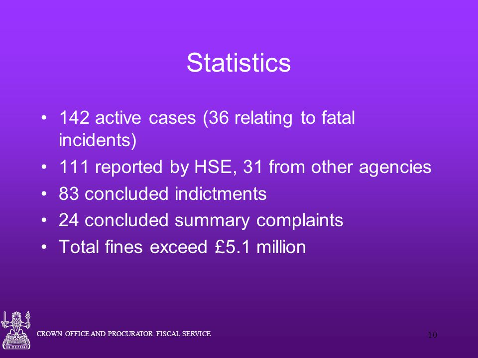 Statistics 142 active cases (36 relating to fatal incidents)