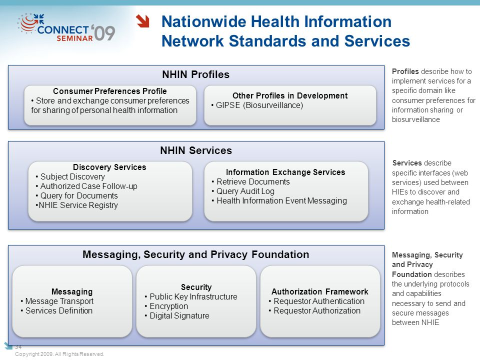 Nationwide Health Information Network Standards and Services