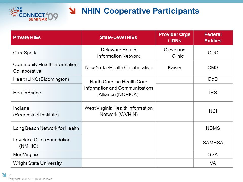 NHIN Cooperative Participants