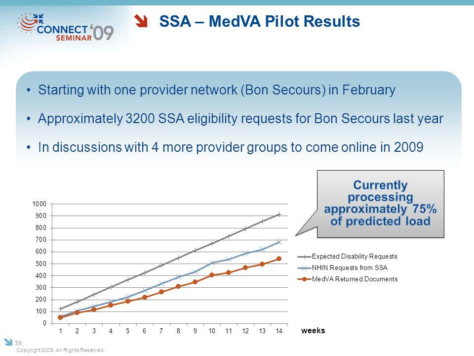 SSA – MedVA Pilot Results