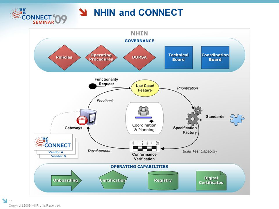 NHIN and CONNECT Copyright 2009. All Rights Reserved.