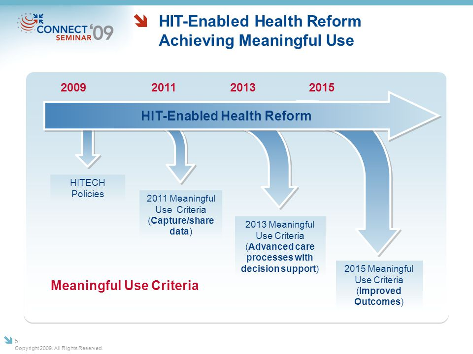 HIT-Enabled Health Reform Achieving Meaningful Use