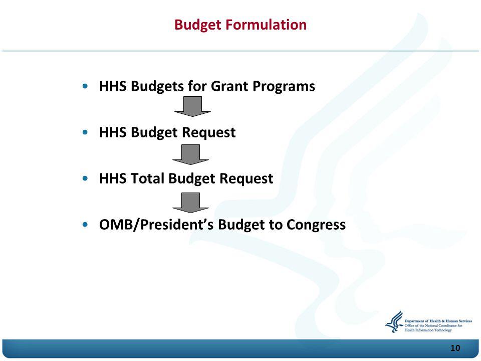Budget Formulation HHS Budgets for Grant Programs.